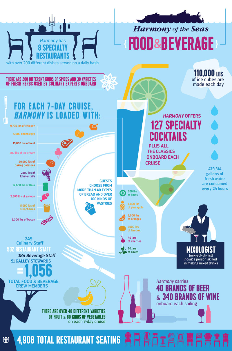 Harmony of the Seas by the Numbers, infographic